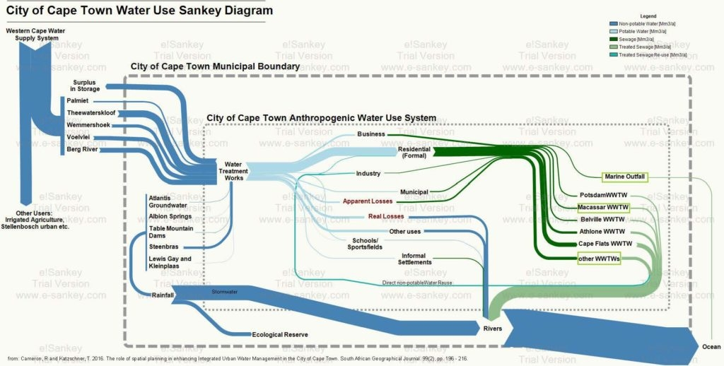 Cameron Cape Town Water Use Sankey Diagram