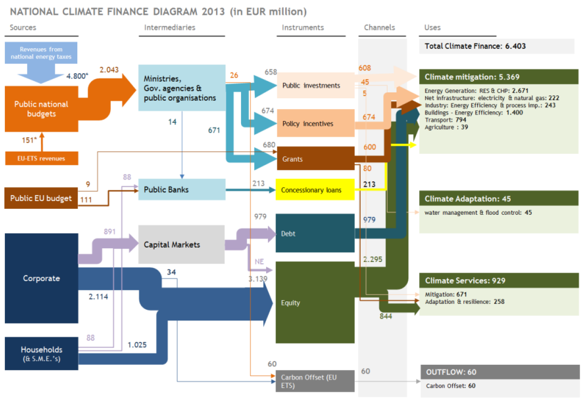 finance – Sankey Diagrams