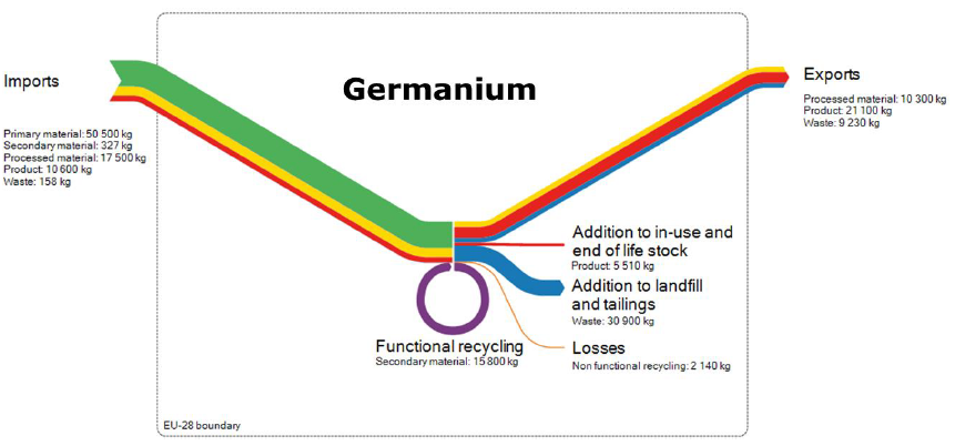 critical_materials_report_JRC_germanium