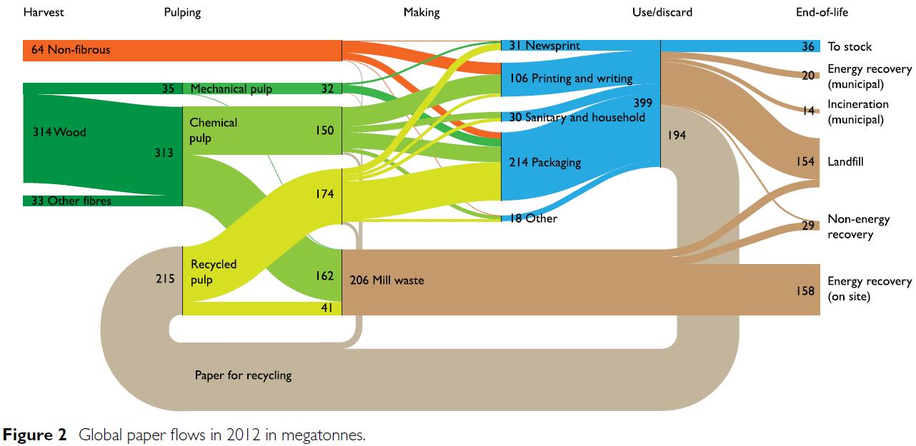 global_paper_flows_UCL_vanEwijk