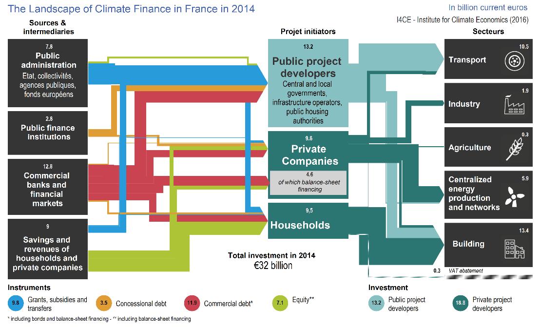 finance – Sankey Diagrams