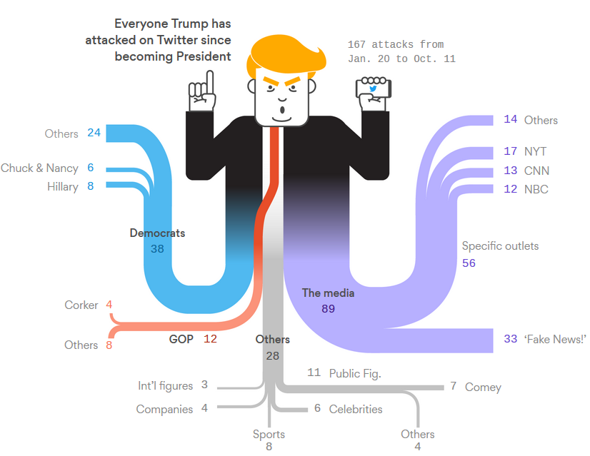 trump s twitter attacks sankeyfied axios sankey diagrams
