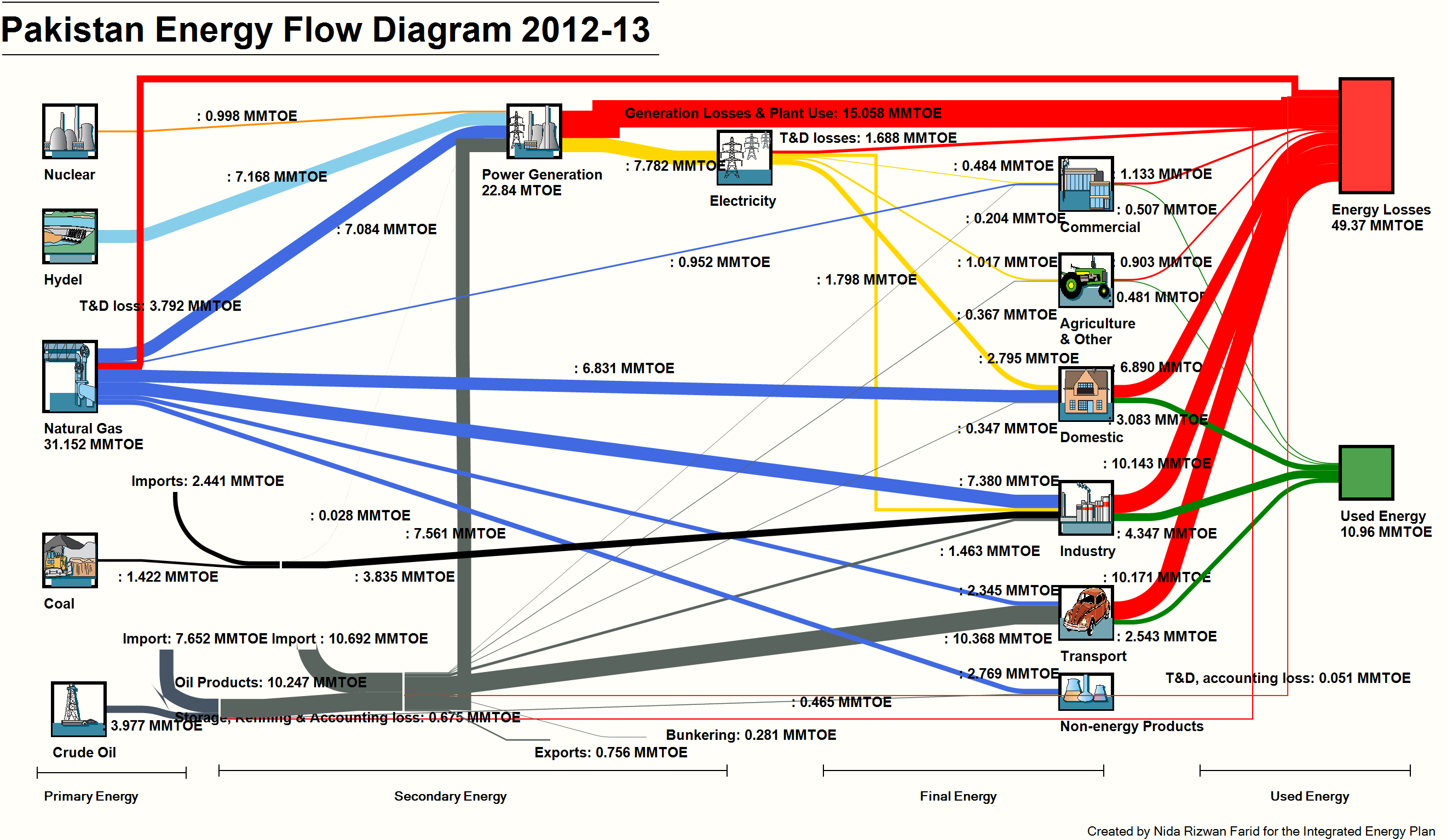Pakistan_energy_flow_diagram_2012_13_by_NRF