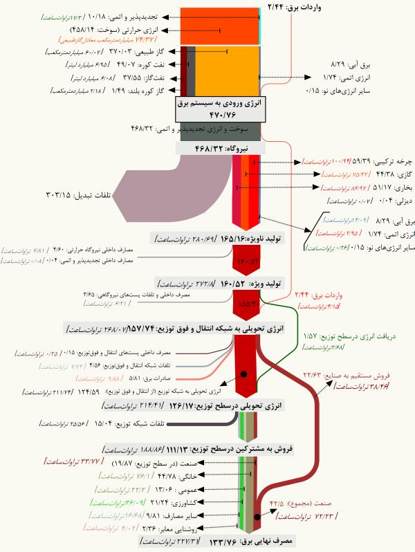 Iran – Sankey Diagrams