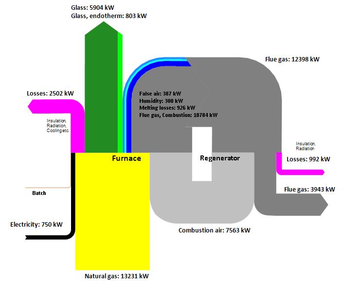 Groovy Furnace Sankey Diagrams Wiring 101 Ziduromitwellnesstrialsorg