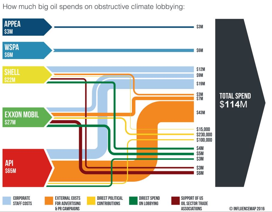 Big Oil Climate Lobbying Influencemap Sankey Diagrams