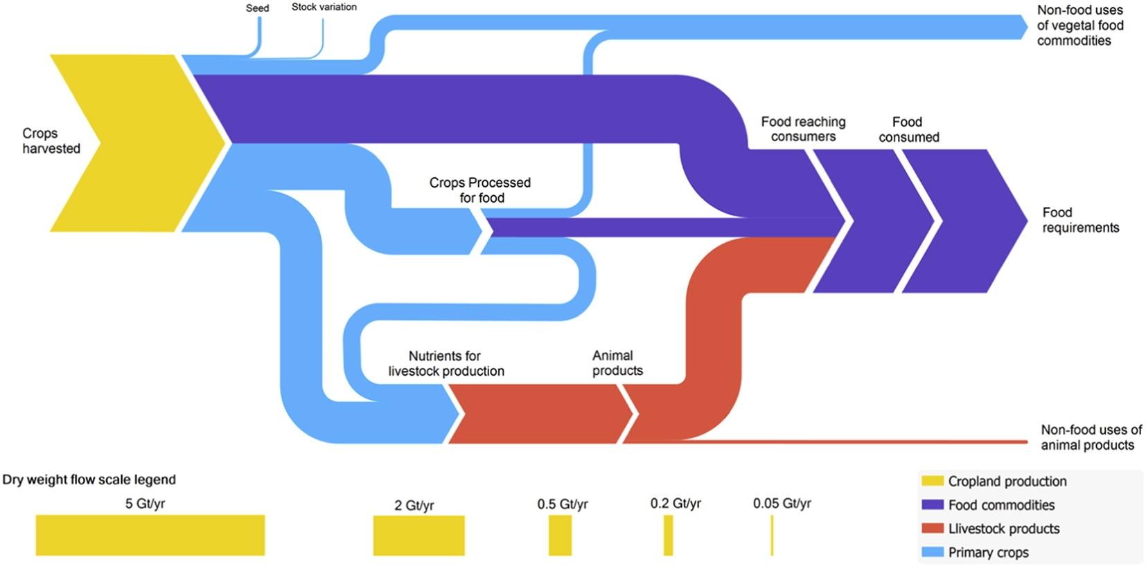 alexander global food system sankey2