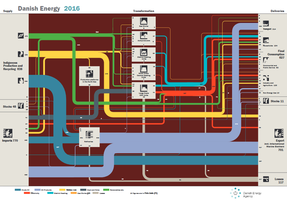 danish_energy_2016_ens