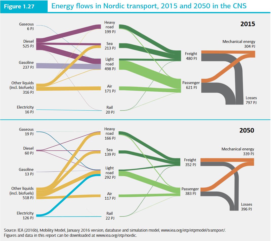 nordic_transport_model