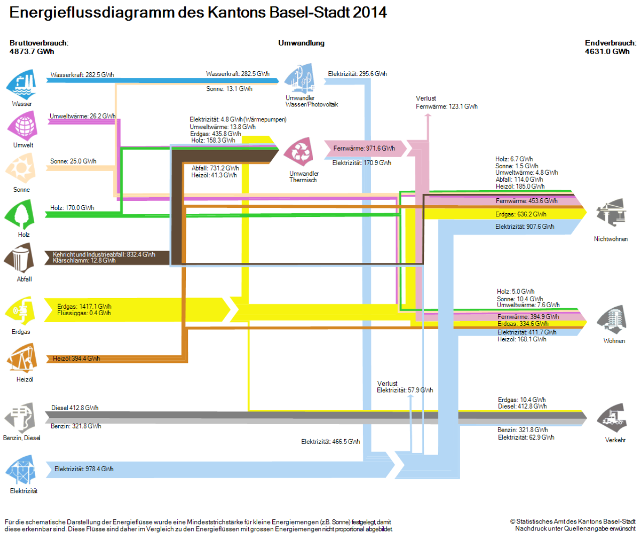 energy_flow_kanton_baselstadt_2014