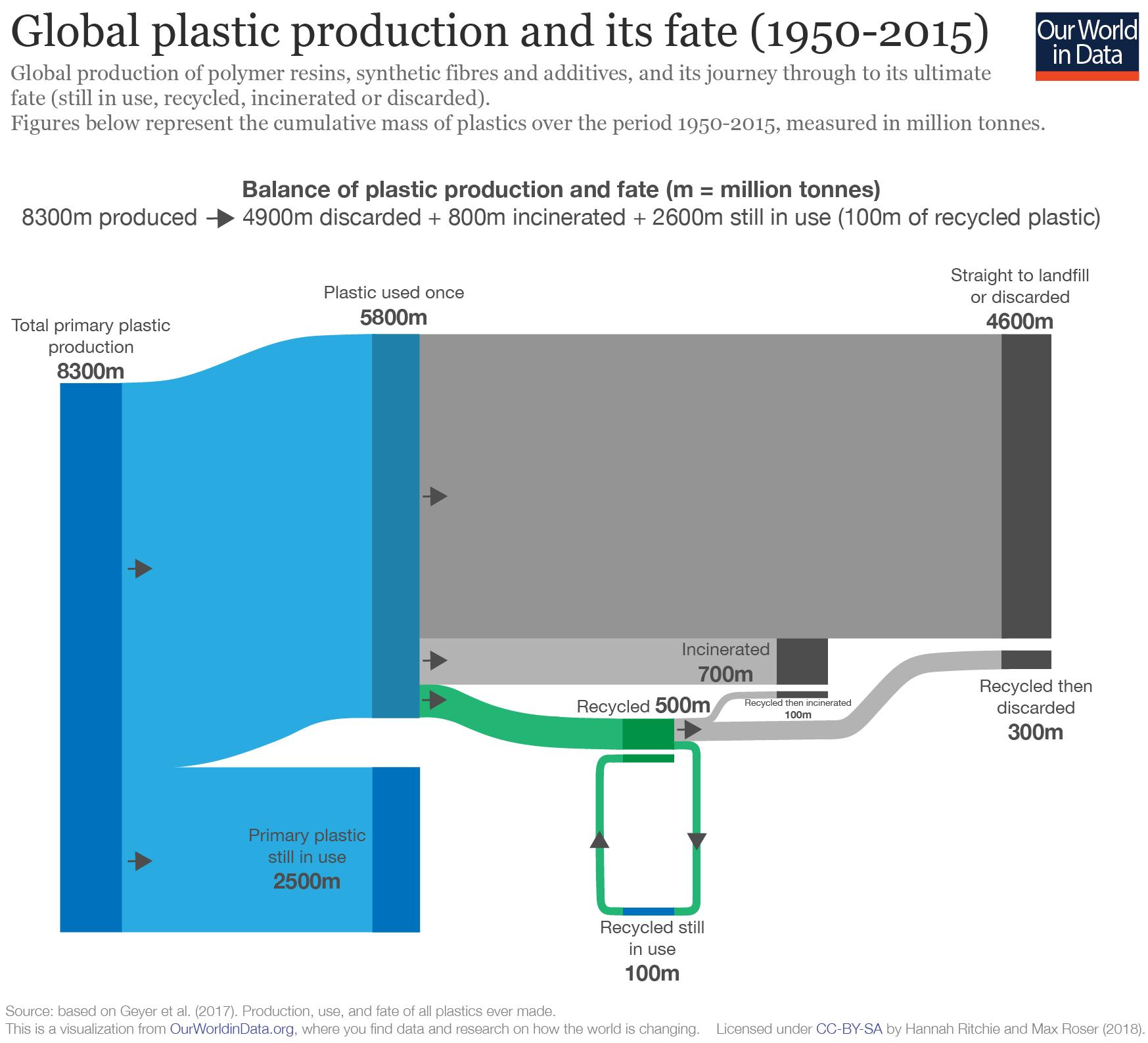 plastic-fate