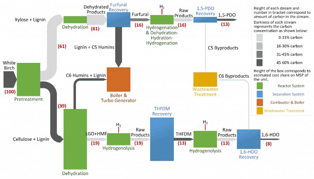 process technology – Sankey Diagrams