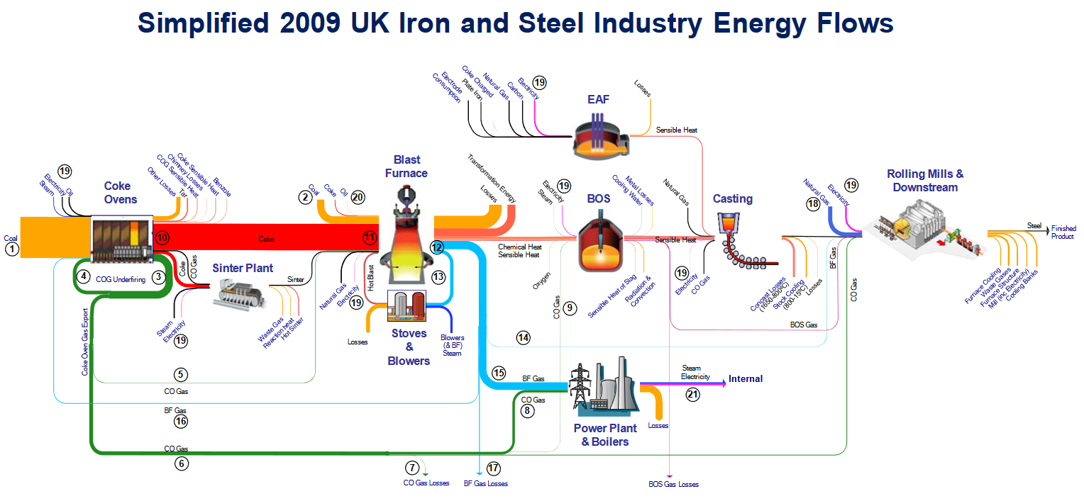 UK_IronSteelIndustry_Energy_2009