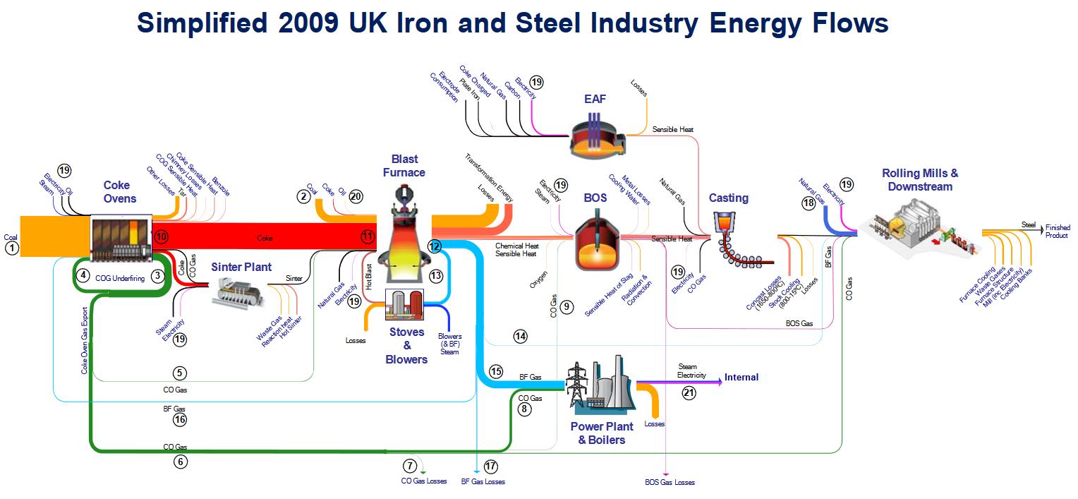 UK_IronSteelIndustry_Energy_2009