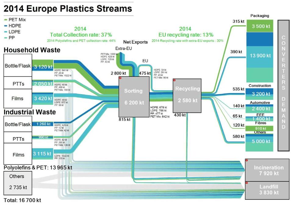 deloitte_EU_plastics_waste_2014