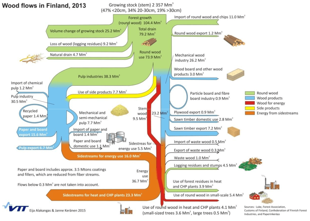 finland_wood_flow_2013_vtt