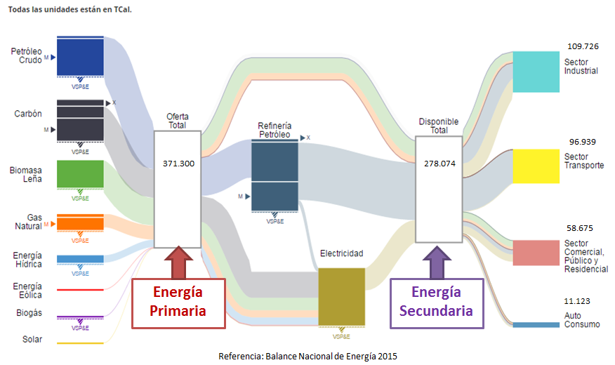 chile_energy_2015