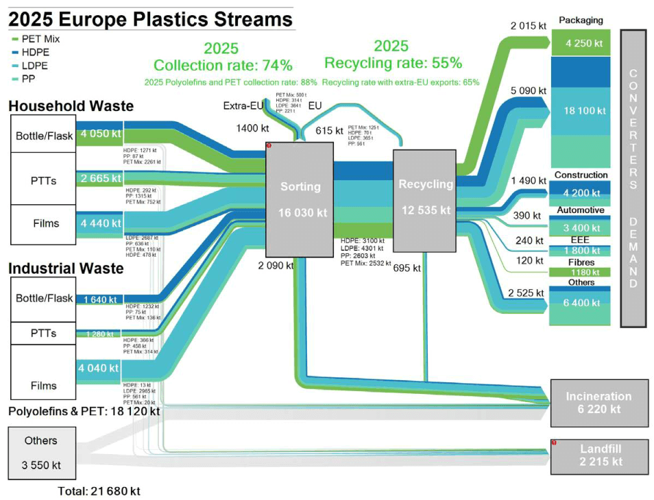 deloitte_EU_plastics_waste_2025