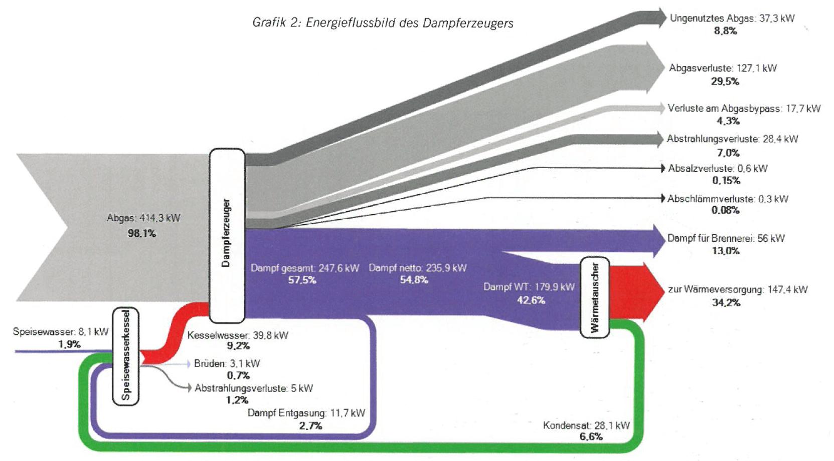 Heat Sankey Diagrams Draw A Diagram Of Engine Steam Boiler Um2011