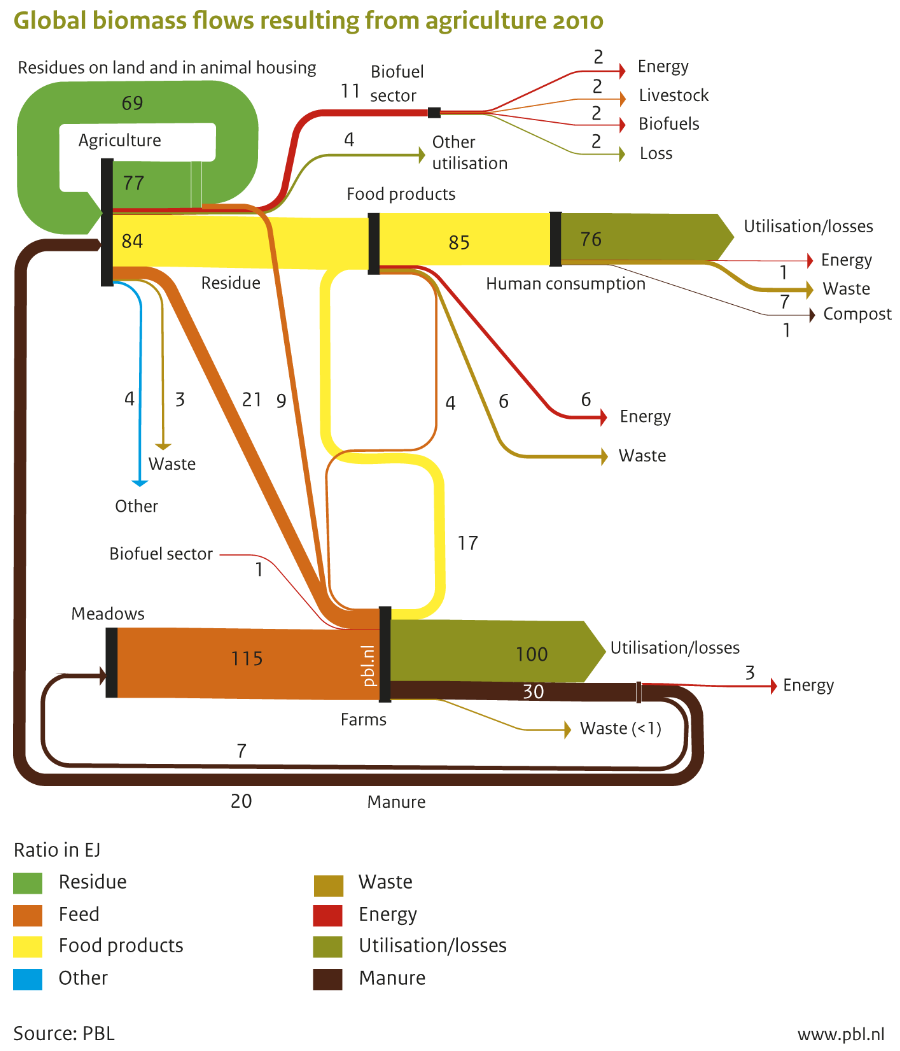 Sankey Diagrams Blog How To Read Cellphones Schematic Global Biomass Flows 2010