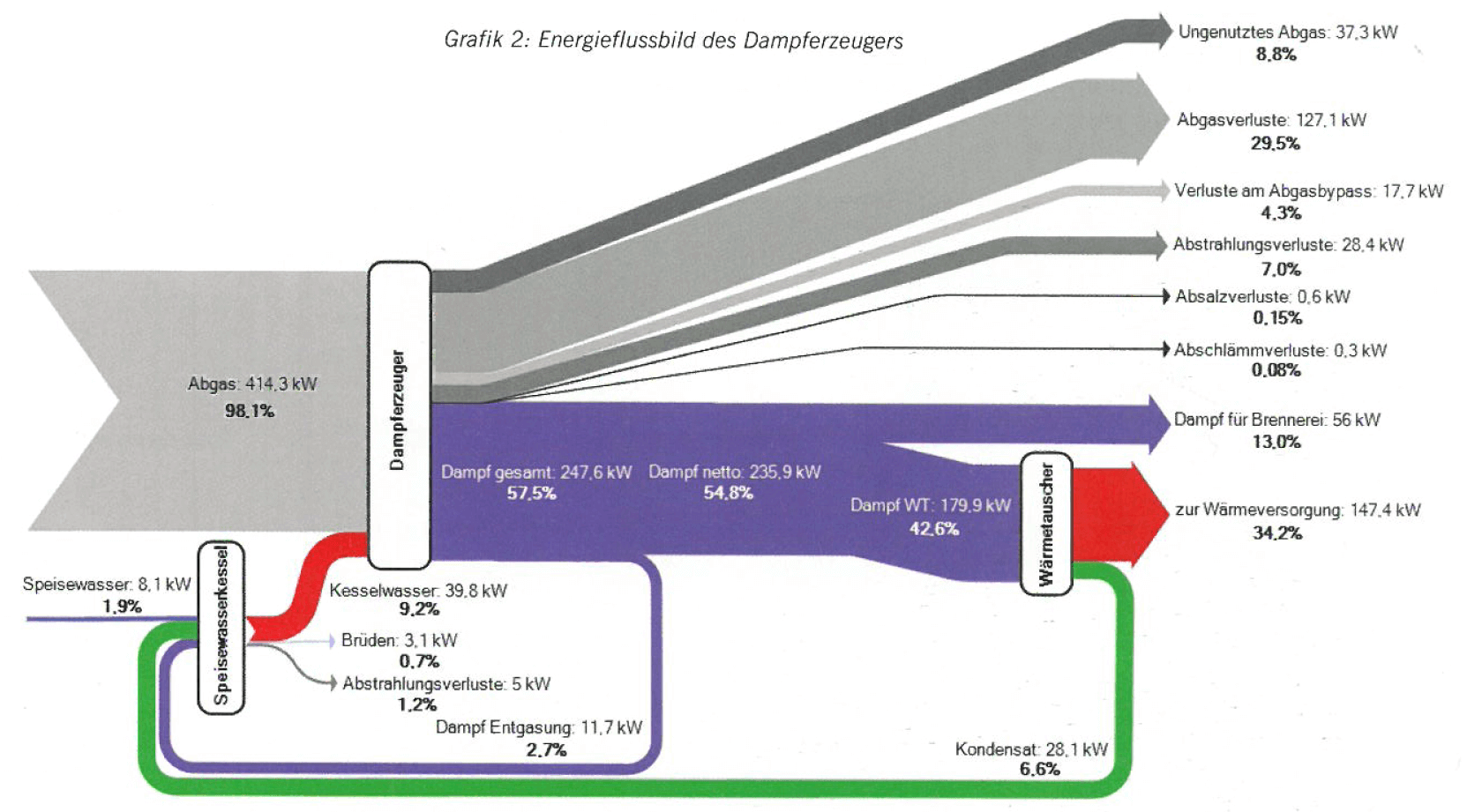 heat – Sankey Diagrams
