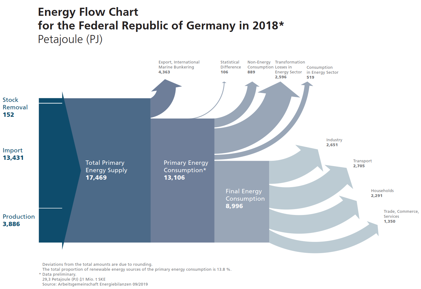 AGEB_energy_flow_germany_2018