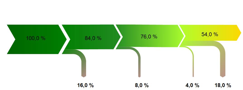 Efficiency-diagram-example