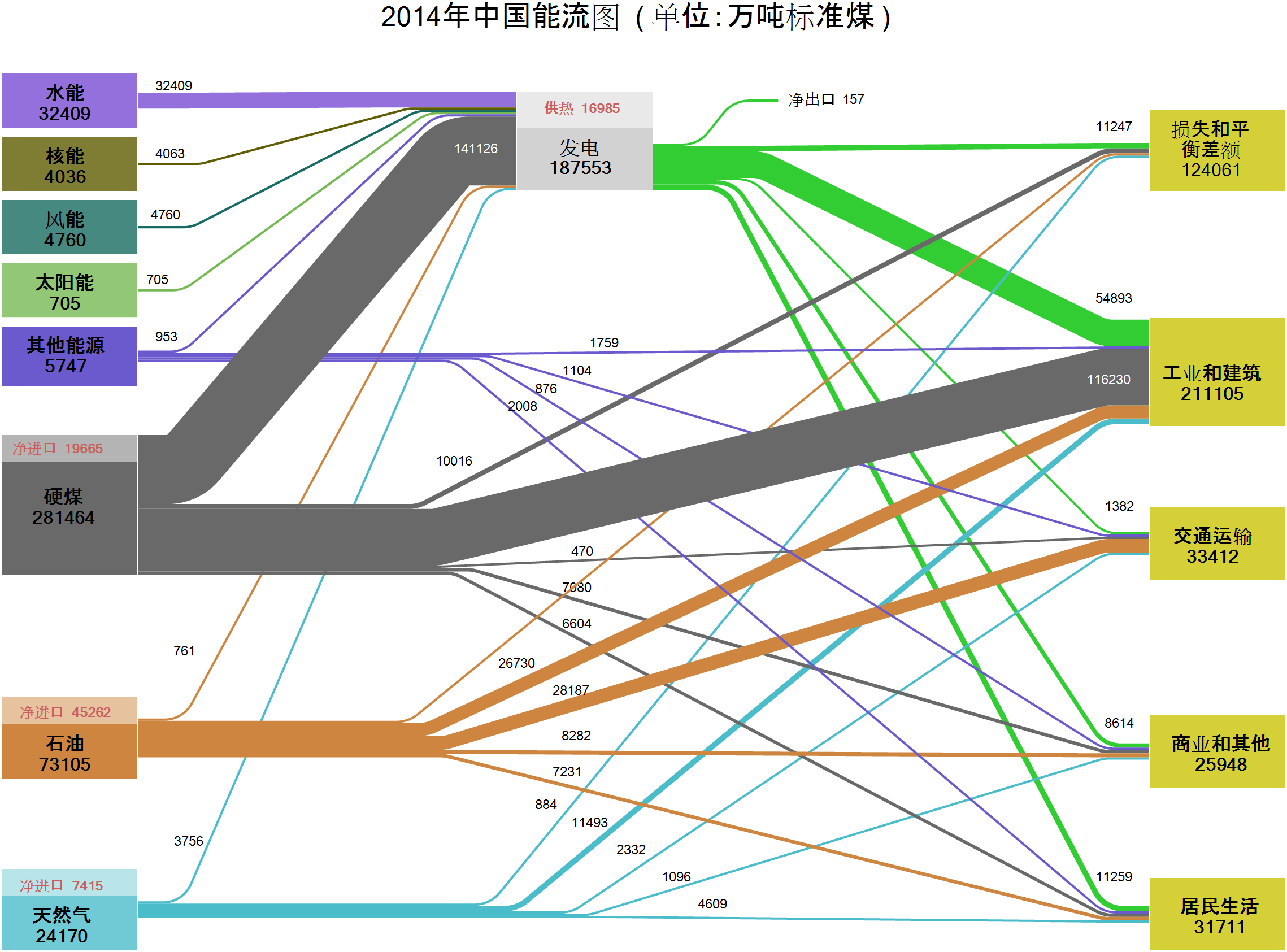 Energy-Flows-China-2014