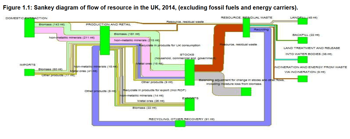 Uk Resource Flow 2014  U2013 Sankey Diagrams