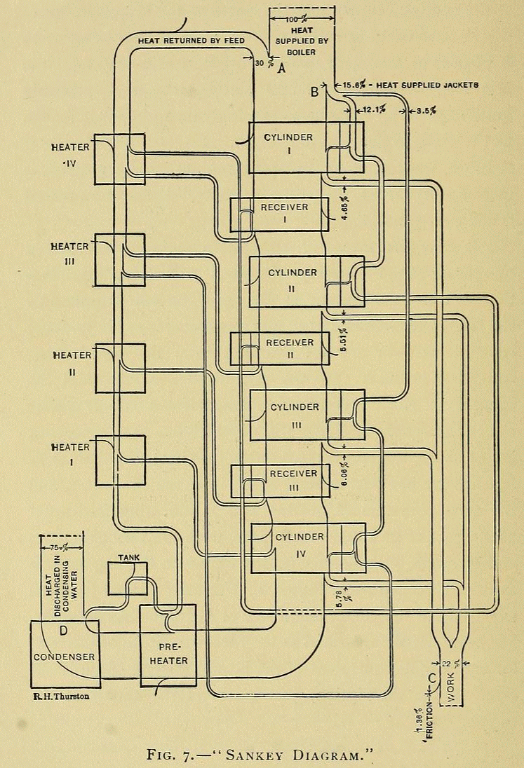 steam engine – Sankey DiagramsSankey Diagrams