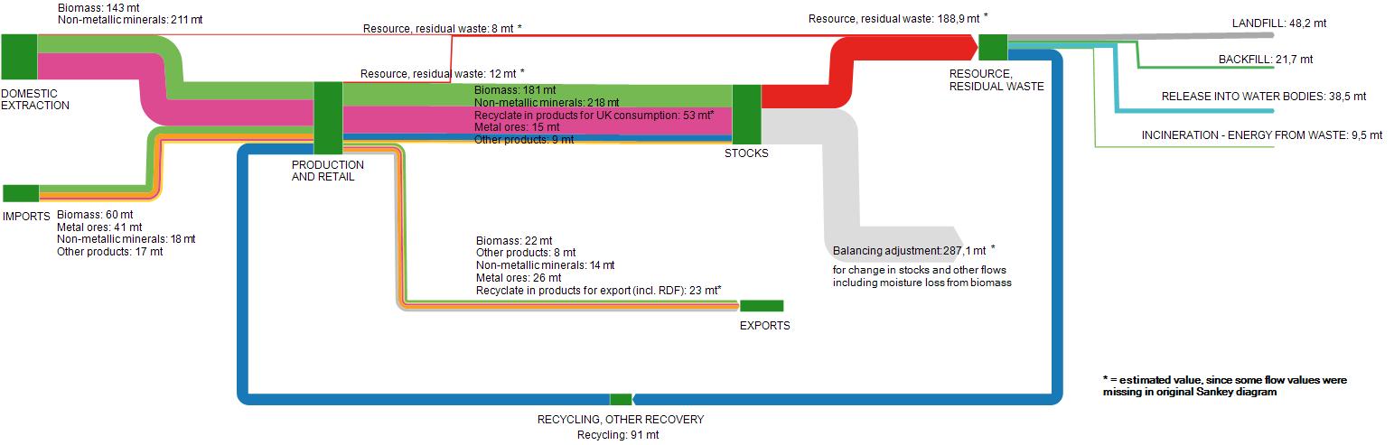 UK-ResourceFlow_2014_MFA_estimate