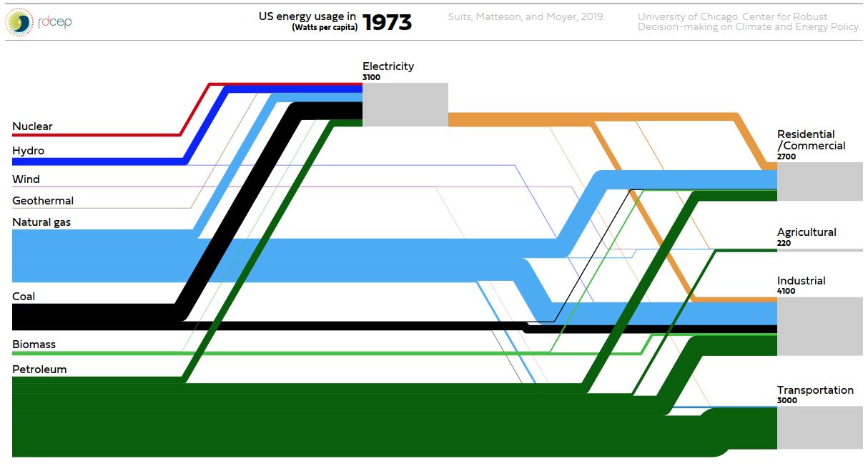 US_energy_usage_animated