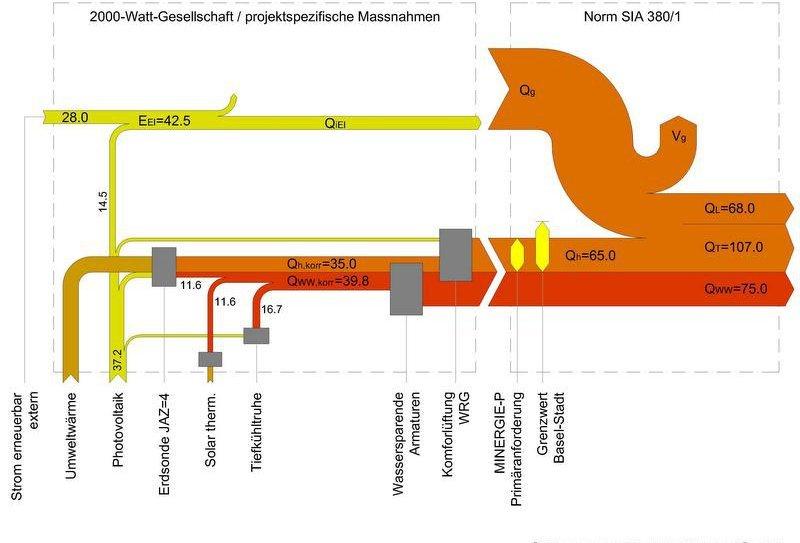 energieflussdiagramm_moosmannbitterli