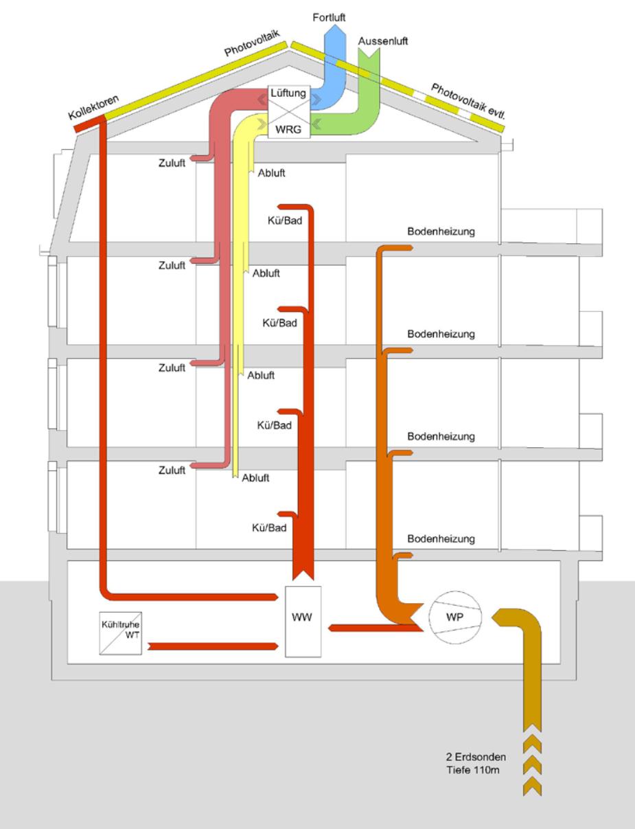 energy_scheme_house_moosmann_bitterli