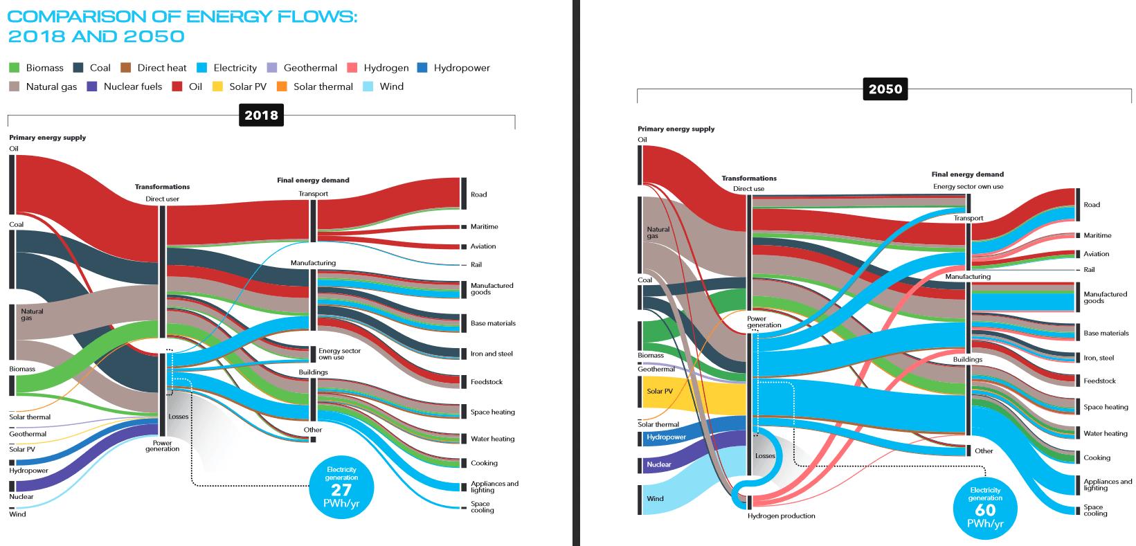 DNVGL-Energy-Outlook-Comparison-2018-2050