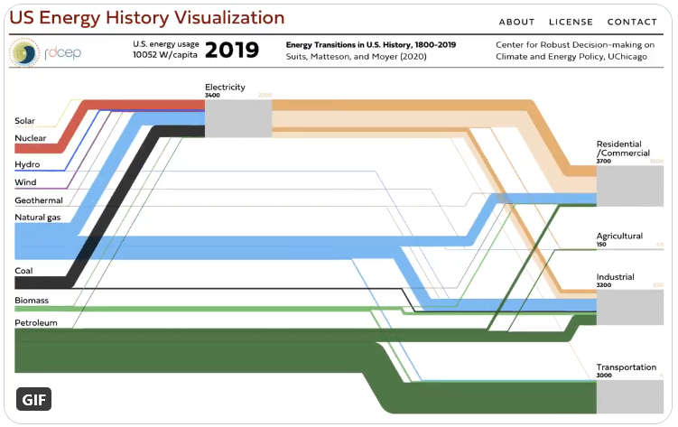 us_energy_history_animated
