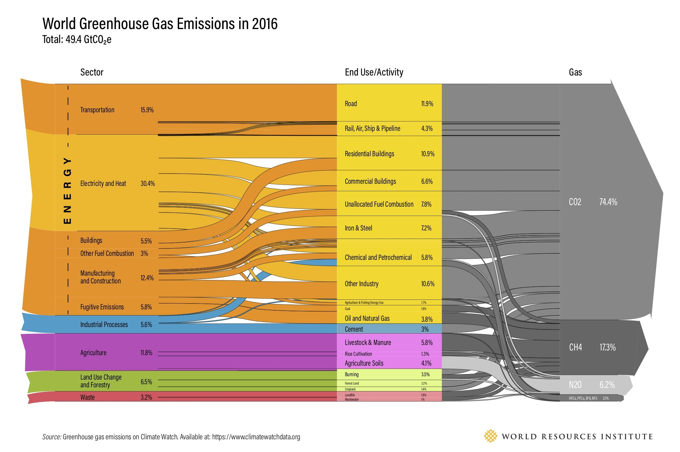 world-greenhouse-gas-emissions-sankey-chart-2019
