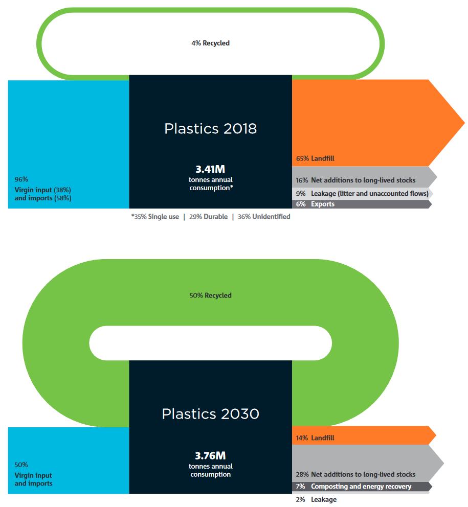 circular_plastics_australia_CSIRO